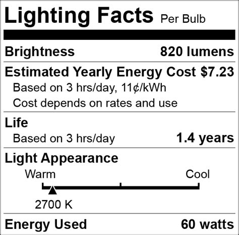 The Ftc Lighting Facts Label Questions And Answers For Light Facts