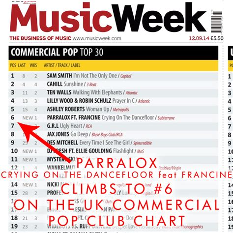uk house music charts parralox parralox climbs to 6 on the uk music week charts