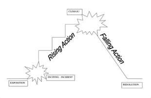 Plot Diagram Template by 10 Plot Diagram Template Sle Exle Format