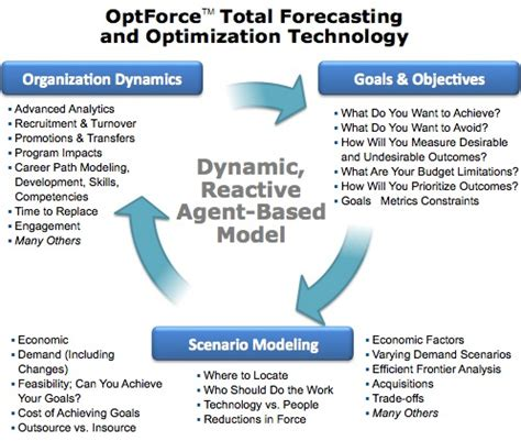 intelligent systems modeling optimization and automation and engineering books optforce true workforce planning and optimization