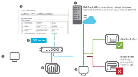 sonicwall content filterin service standard for sonicwall content filtering service sysguard managed solutions