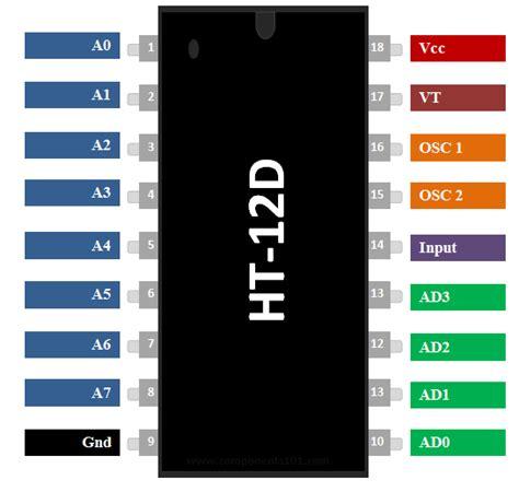 Ht12d ht12d rf decoder ic pinout details equivalent datasheet