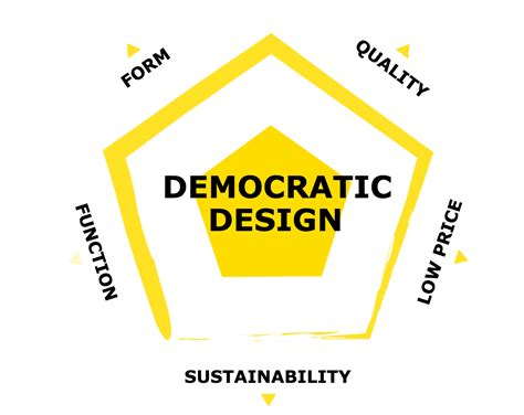democratic design democratic design spurs home furnishing ideas on ikea s
