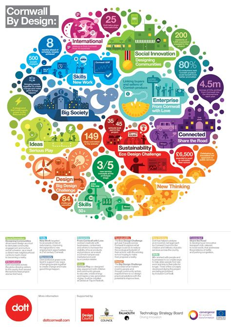 layout of infographic infographics how to strike the elusive balance between