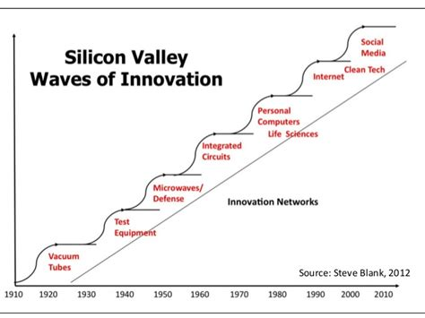 design thinking company lessons from silicon valley company culture growth