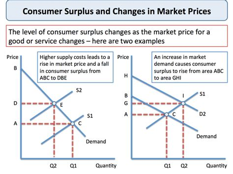 explaining consumer surplus tutor2u economics