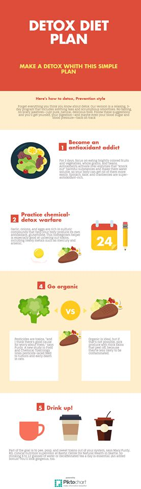 Detox Diet Doesn T Work by 3 Day Detox Plan Infographix Directory
