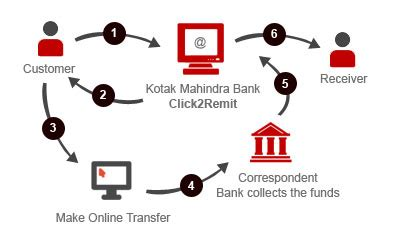 How To Make Online Money Transfer - money transfer to india send money to india how it works click2remit