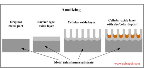 anodizing substech