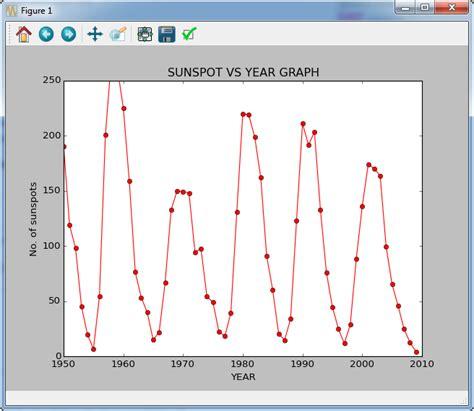 line pattern matplotlib matplotlib graph shows only points instead of line