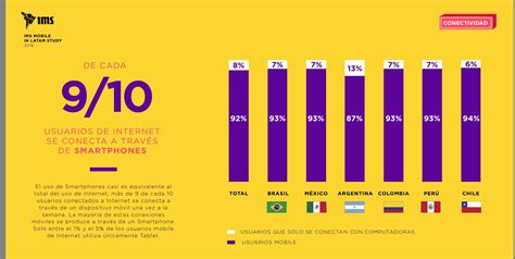 ims mobile estudio ims mobile en latinoam 233 rica marketing digital