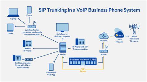 siptrunkingdiagram pscom unified communications