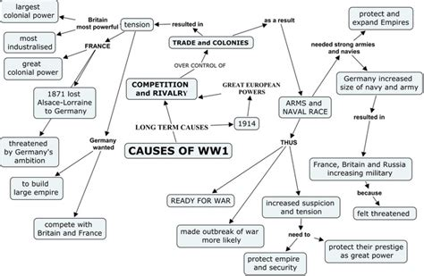Was Nationalism The Cause Of Ww1 Essay by Causes Of Wwi Diana Bryson Wwi