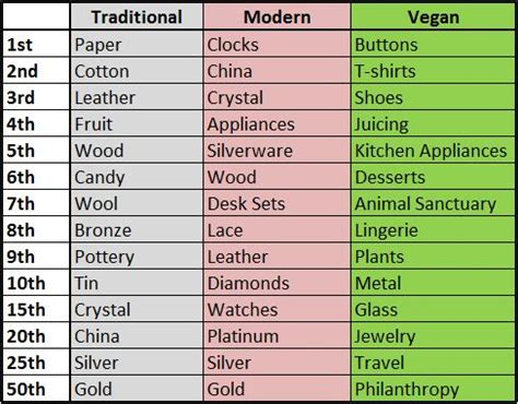 Wedding Anniversary List Uk by The New Official Vegan Wedding Anniversaries Gift Guide