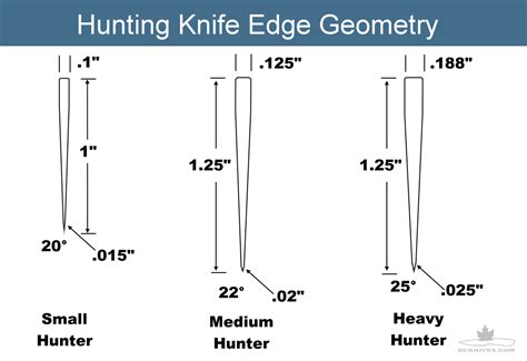 Designer Kitchen Knives diy knifemaker s info center knife edge geometry tips