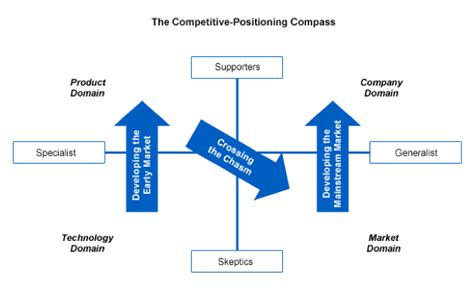 Marketing Strategy And Competitive Positioning By Hooyle thought leadership tech startup strategy