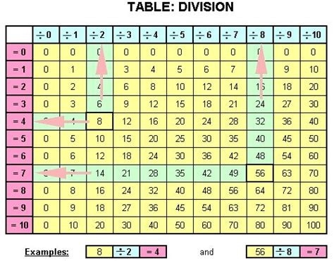 Division Table 1 12 by 10 Best Images About Division On Free Math Student And Anchor Charts
