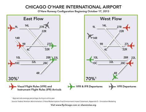 o hare runway diagram complaints about o hare noise chicago tonight wttw