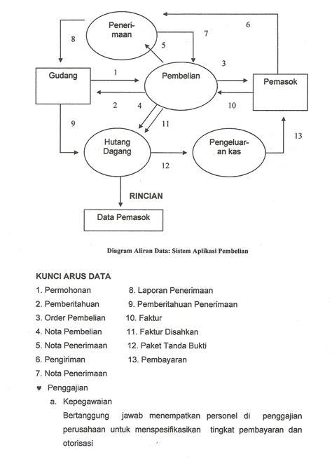 aplikasi membuat dfd siklus aplikasi sistem informasi akuntansi sellaokky