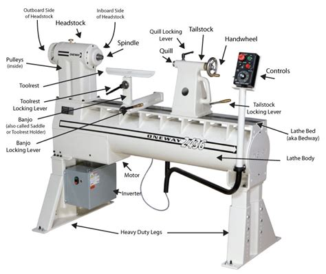 Parts Of A Wood Lathe How To Build An Easy Diy