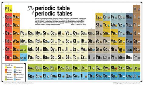 Metalloid Periodic Table Quia Chap 6 The Periodic Table