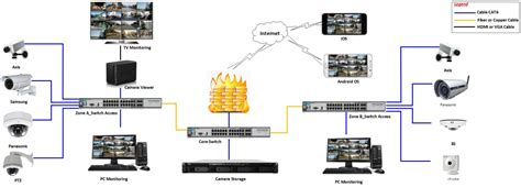 cctv systems cctv system