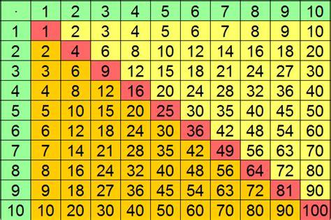 mal tabelle 1 mal 1 tabelle polybiblio