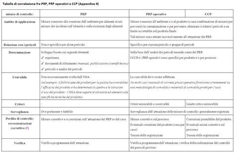 haccp sicurezza alimentare pdf haccp gmp ghp prp fsms e la sicurezza alimentare