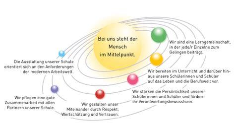 Porsche Bietigheim Stellenangebote by Bsz Berufliches Schulzentrum Bietigheim Bissingen