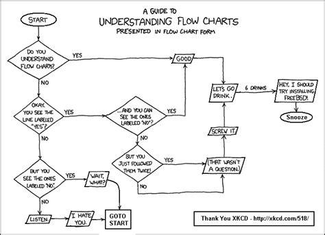 flowchart symbols and exles flow charts