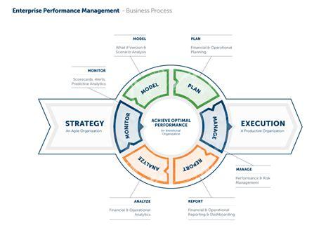 enterprise performance management peloton