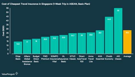 best cheap travel insurance best travel insurance 2017 valuepenguin singapore