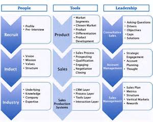 intermizzi sales management and sales team development