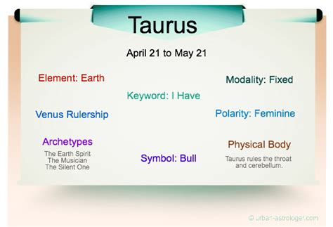 taurus characteristic traits images
