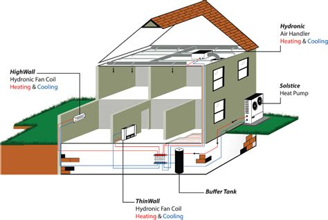 complete comfort heating and cooling spacepak hydronics