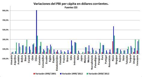tabla de inflacion anual en paises seleccionados de evoluci 243 n pbi per c 225 pita