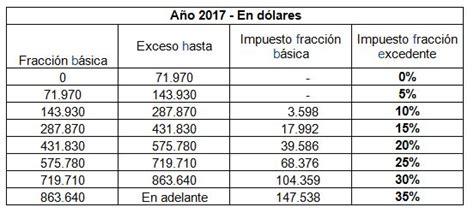 tabla de impuestos herencias 2016 tabla de impuestos a herencias donaciones y legados 2016