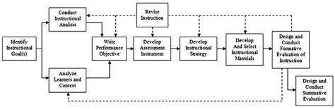 design model adalah mu arif nr s blog mei 2012