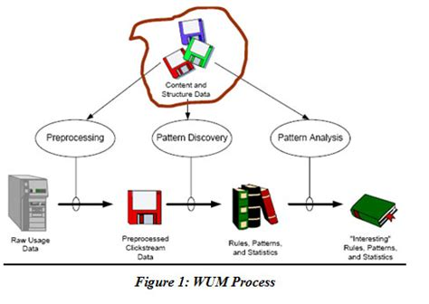pattern discovery in web usage mining pattern detection with improved preprocessing in web log
