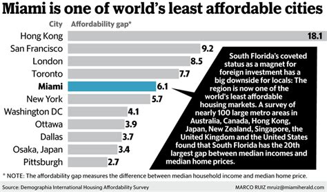buying a home in miami dade is so expensive it could hurt
