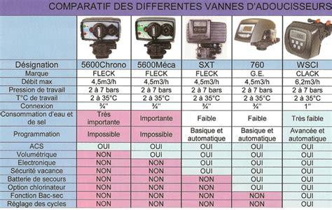 Meilleur Adoucisseur D Eau 6740 by Comparatif Adoucisseurs D Eau Pour 2018 Guide Complet