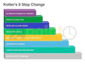 Kotters 8 Step Change Model Essays by Kotterleading Change 点力图库