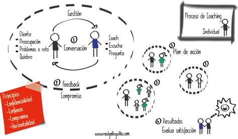 Que Es El Couching by Burbuja De Nuevos Emprendedores En Espa 241 A Apoyo A Ser