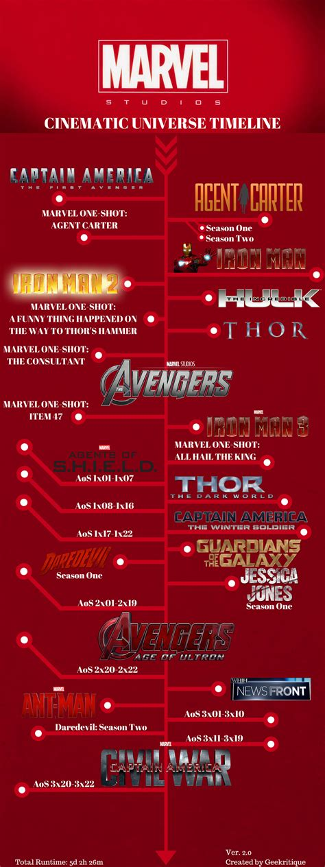 marvel film order 2016 the total runtime of the marvel cinematic universe is over