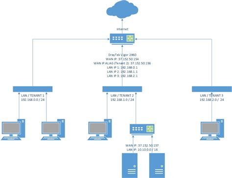 ip network diagram ip network diagram 28 images bmisitgs ip address what