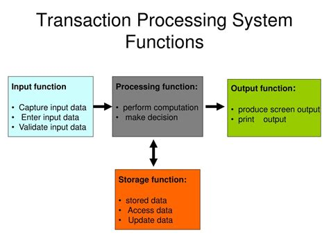 Application Processing System Ppt Ppt Transaction Processing System Tps Powerpoint