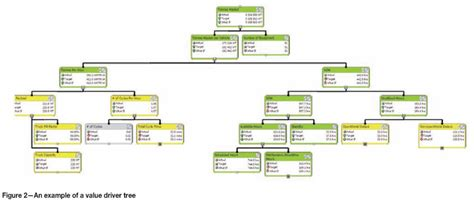 value tree template a framework to simplify the management of throughput and
