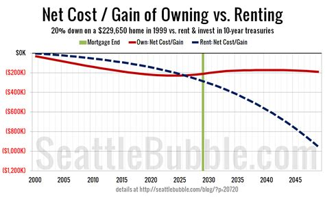 Renting Apartment Vs Buying House Renting Apartment Vs Buying House 28 Images Worth It