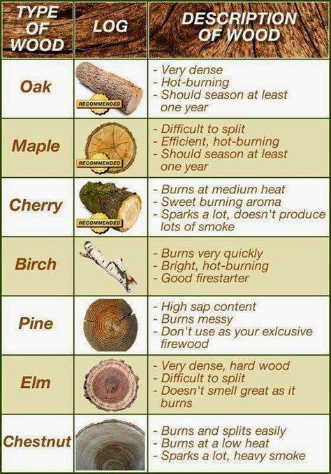 best wood for wood burning chart for the best firewood to use