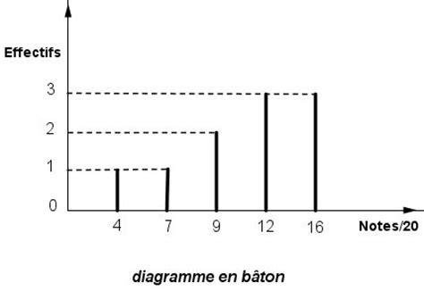 diagramme en baton exercice stat diagramme en b 226 ton et histogramme exercice de
